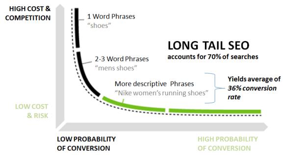 Long Tail Effect in SEO
