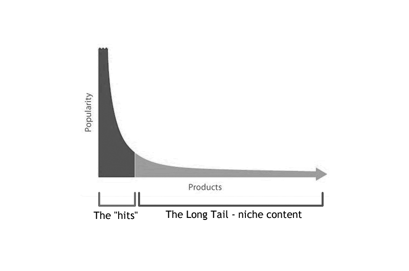 The Long Tail Effect Theory in Practise Explained