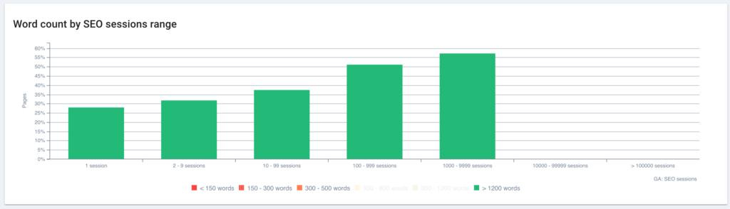 On-page metrics  - Correlation and word count
