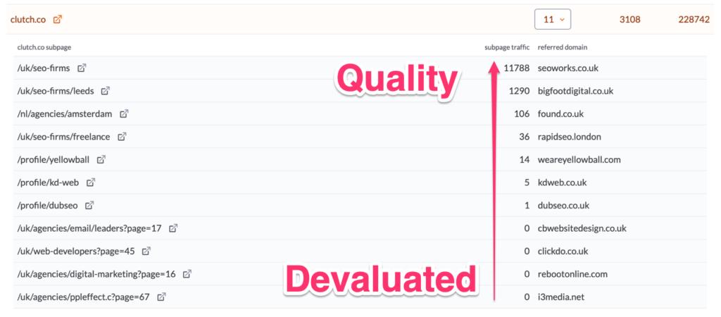 Link evaluation