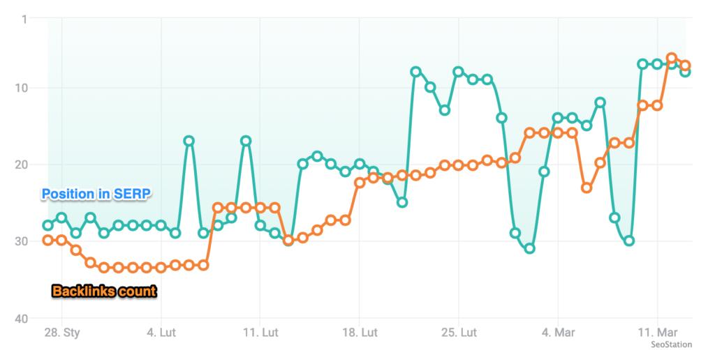 Position in SERP vs Backlinks Count