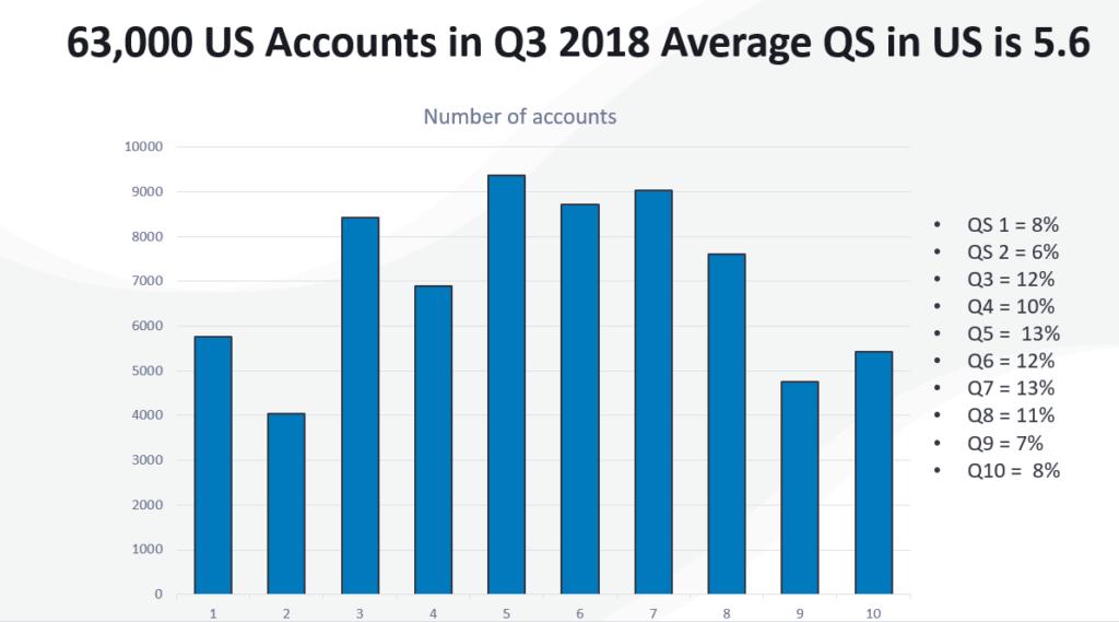 63K US Accounts