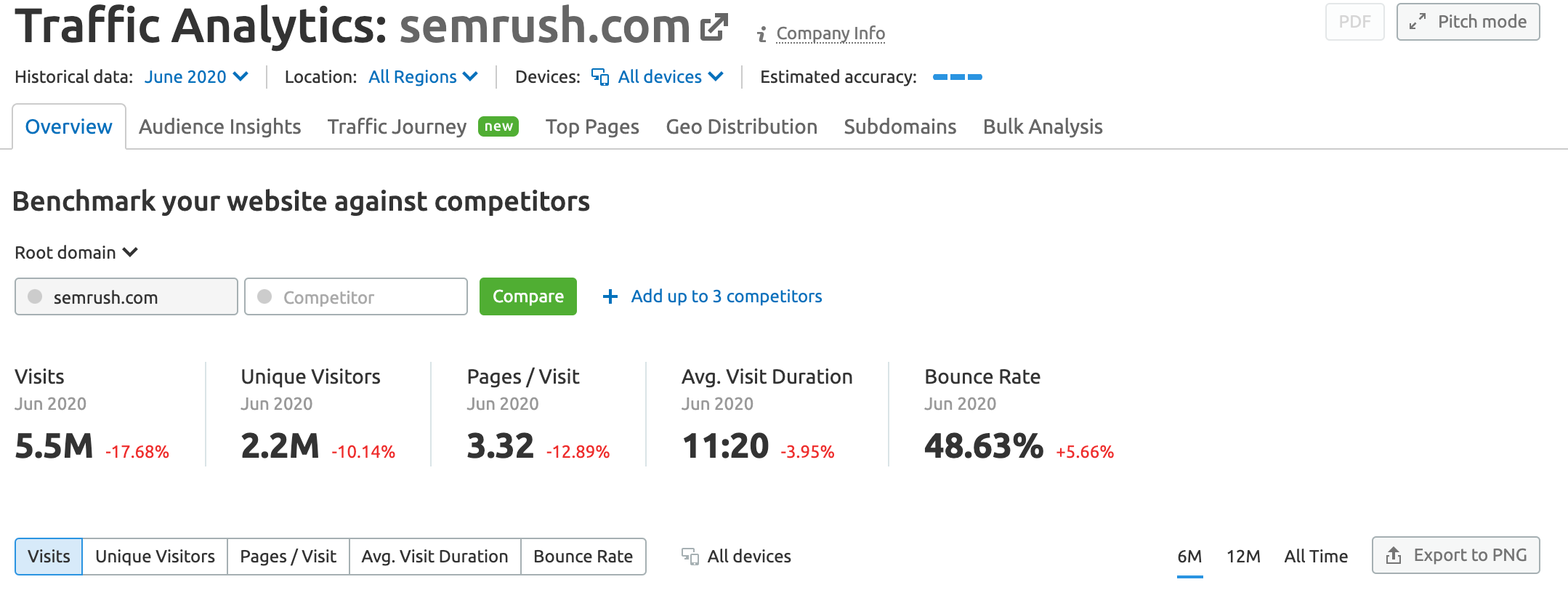 Semrush Traffic Analytics