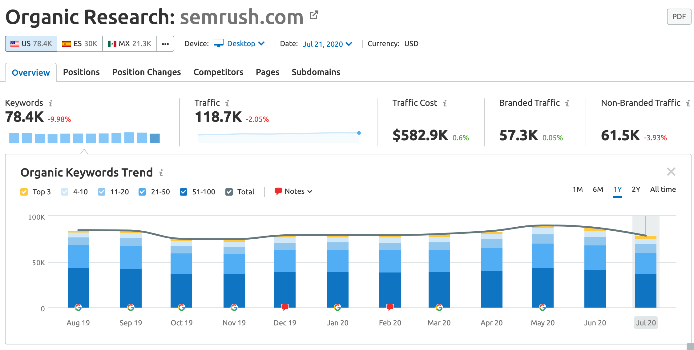 SEMrush Keyword Research -  Organic Reports