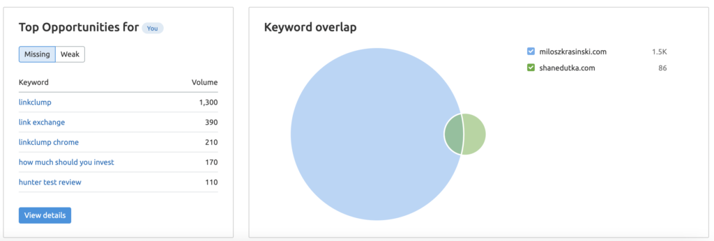 SEMrush Keyword Research - Gap Analysis