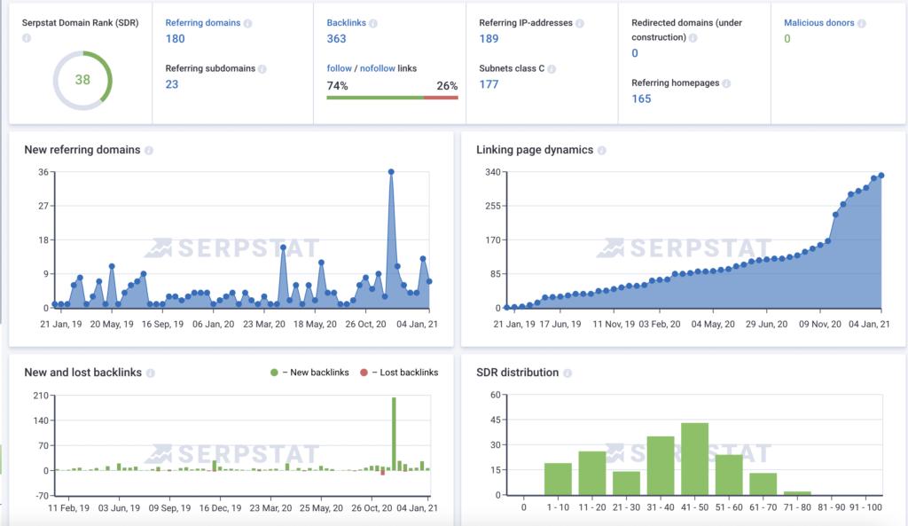 Serpstat Backlink Analytics