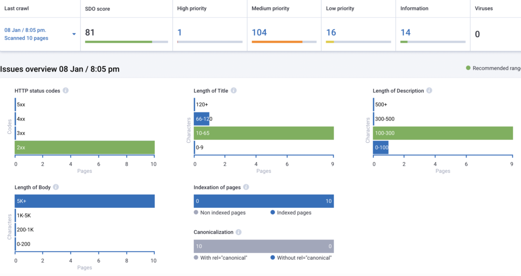 Serpstat Website Analysis