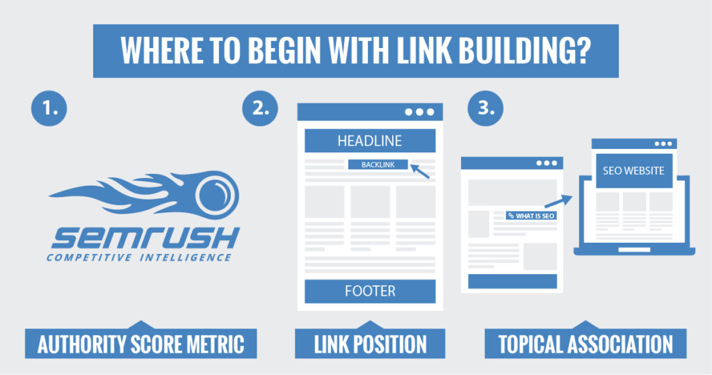 Where to begin with Link Building?